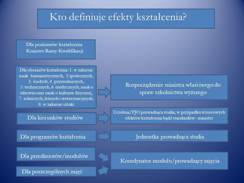 Kto definiuje efekty kształcenia? Dla poziomów kształcenia Krajowe Ramy Kwalifikacji Dla obszarów kształcenia: 1. w zakresie nauk humanistycznych, 2.s