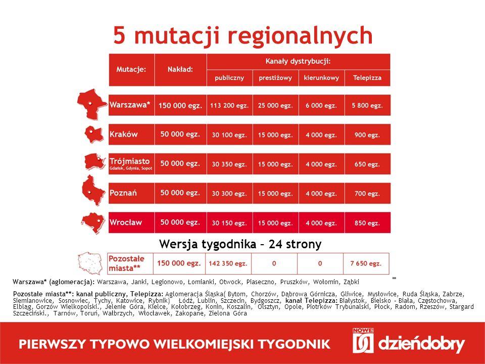 5 mutacji regionalnych Wersja tygodnika – 24 strony Warszawa* (aglomeracja): Warszawa, Janki, Legionowo, Łomianki, Otwock, Piaseczno, Pruszków, Wołomi