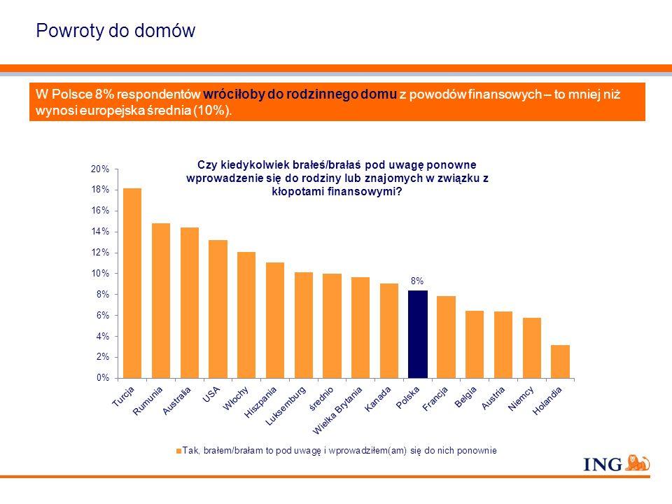 Powroty do domów W Polsce 8% respondentów wróciłoby do rodzinnego domu z powodów finansowych – to mniej niż wynosi europejska średnia (10%). Czy kiedy