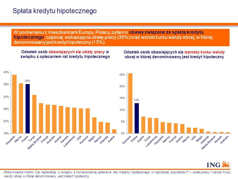 Odsetek osób obawiających się utraty pracy w związku z opłacaniem rat kredytu hipotecznego W porównaniu z mieszkańcami Europy, Polacy, pytani o obawy