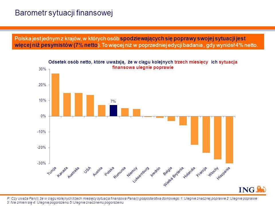 Barometr sytuacji finansowej Polska jest jednym z krajów, w których osób spodziewających się poprawy swojej sytuacji jest więcej niż pesymistów (7% ne