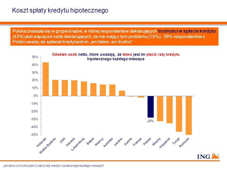 Polska znalazła się w grupie krajów, w której respondentów deklarujących trudności w spłacie kredytu (43%) jest więcej od osób deklarujących, że nie m