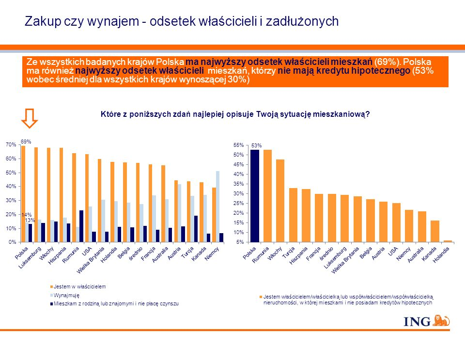 Ze wszystkich badanych krajów Polska ma najwyższy odsetek właścicieli mieszkań (69%). Polska ma również najwyższy odsetek właścicieli mieszkań, którzy