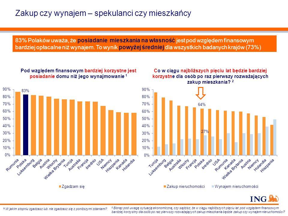 Koszt kredytu hipotecznego i czynszu W większości krajów osoby wynajmujące mieszkanie, przeznaczają na czynsz większą część swojego dochodu niż właściciele mieszkań na spłatę raty kredytu hipotecznego.