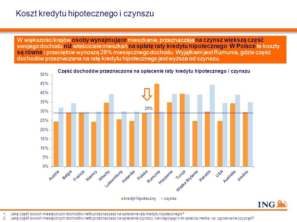 Koszt kredytu hipotecznego i czynszu W większości krajów osoby wynajmujące mieszkanie, przeznaczają na czynsz większą część swojego dochodu niż właści