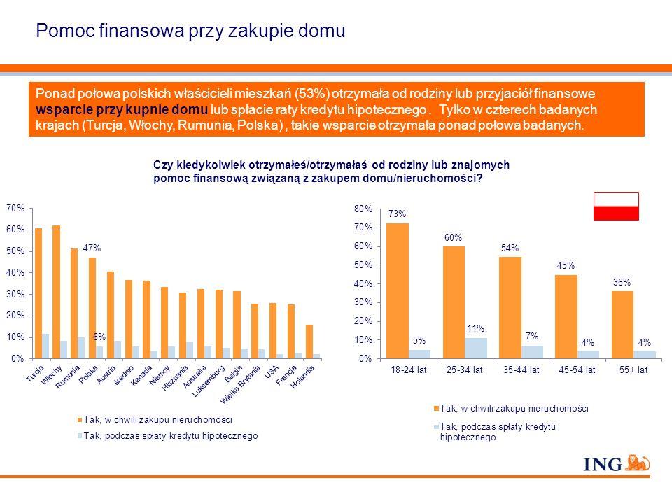 Pomoc finansowa przy zakupie domu Ponad połowa polskich właścicieli mieszkań (53%) otrzymała od rodziny lub przyjaciół finansowe wsparcie przy kupnie