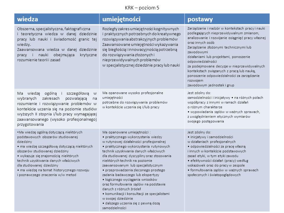 KRK – poziom 5 wiedzaumiejętnościpostawy Obszerna, specjalistyczna, faktografi czna i teoretyczna wiedza w danej dziedzinie pracy lub nauki i świadomo