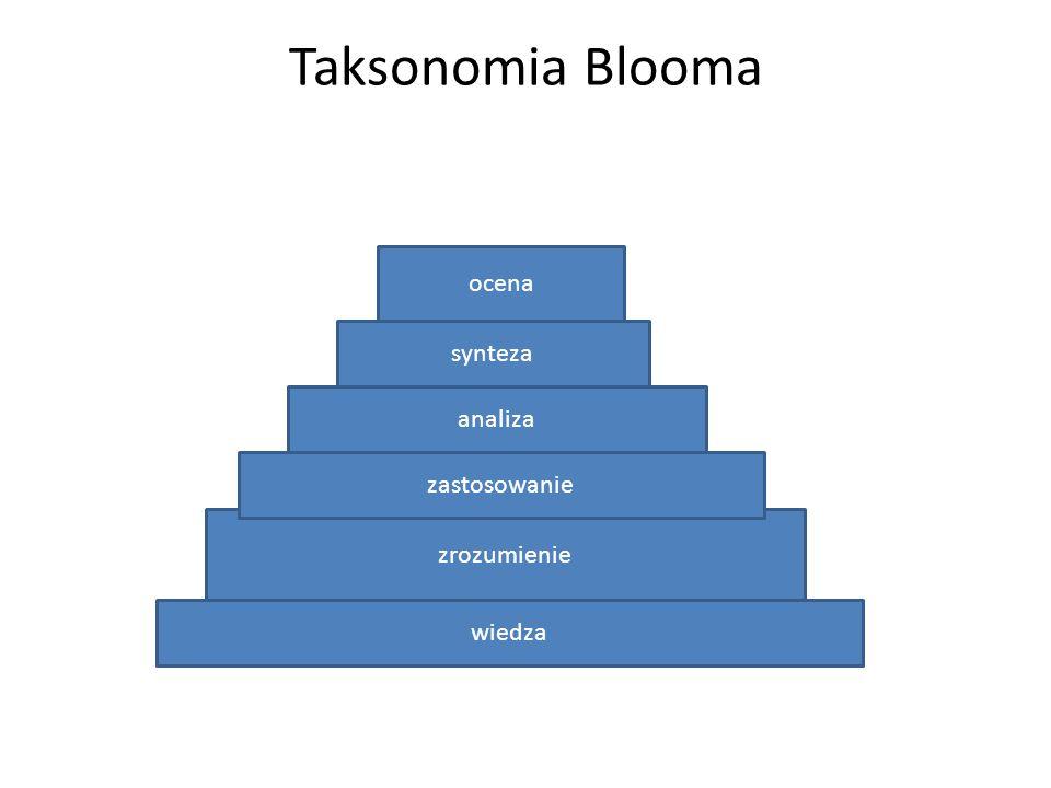 Taksonomia Blooma zrozumienie zastosowanie analiza synteza ocena wiedza