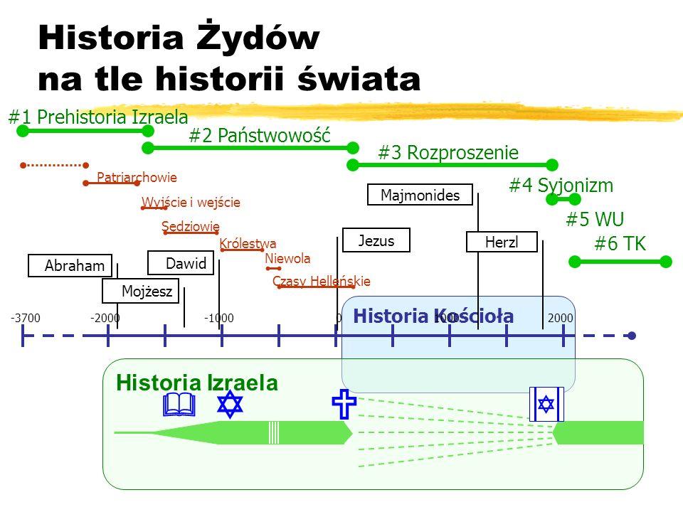Historia Kościoła Historia Izraela Historia Żydów na tle historii świata -2000-1000010002000-3700 Abraham Mojżesz Jezus Dawid #2 Państwowość #3 Rozpro