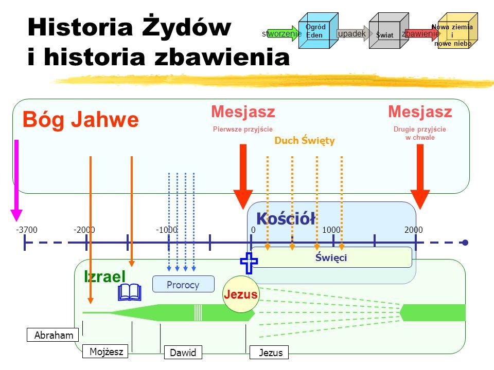 Kościół Historia Żydów i historia zbawienia -2000-1000010002000-3700 Izrael Abraham Mojżesz Jezus Dawid Bóg Jahwe Prorocy Jezus Mesjasz Pierwsze przyj