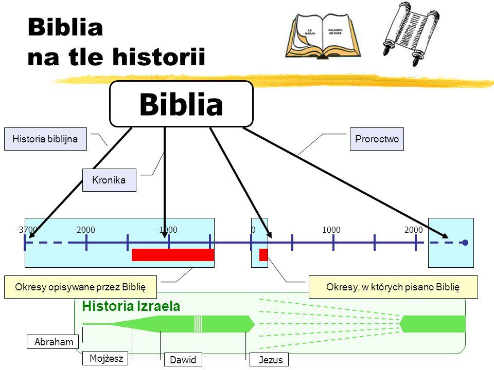 Biblia na tle historii -2000-1000010002000-3700 Historia Izraela Biblia Historia biblijna Kronika Proroctwo Okresy opisywane przez Biblię Okresy, w kt