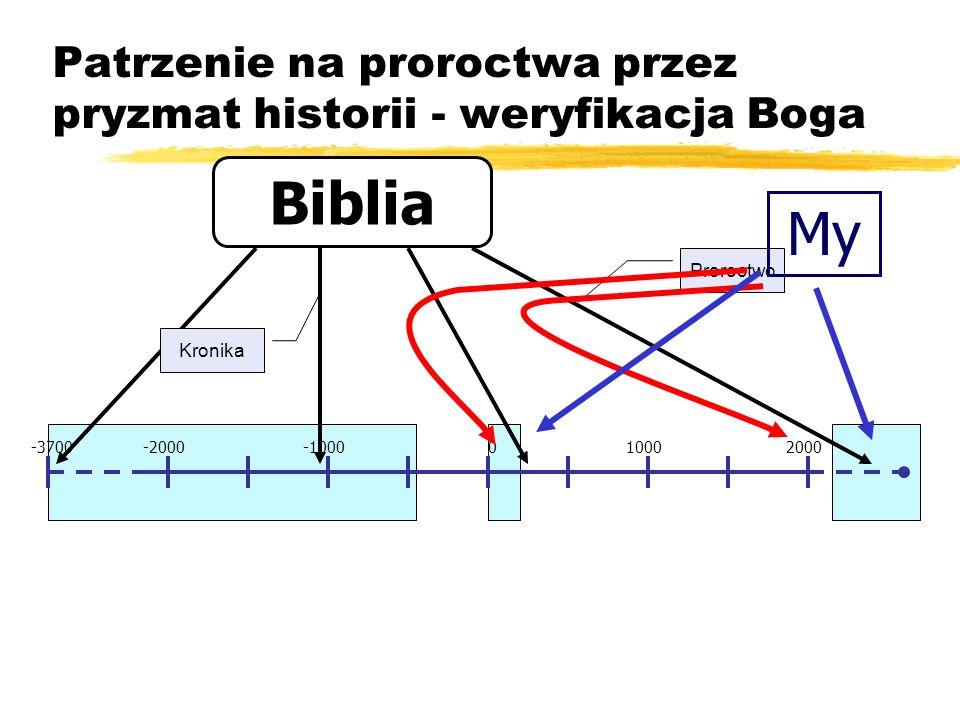 Patrzenie na proroctwa przez pryzmat historii - weryfikacja Boga -2000-1000010002000-3700 Biblia Kronika Proroctwo My