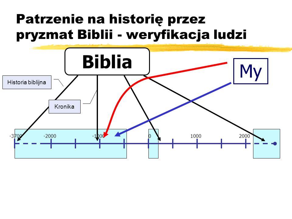 Patrzenie na historię przez pryzmat Biblii - weryfikacja ludzi -2000-1000010002000-3700 Biblia Historia biblijna Kronika My