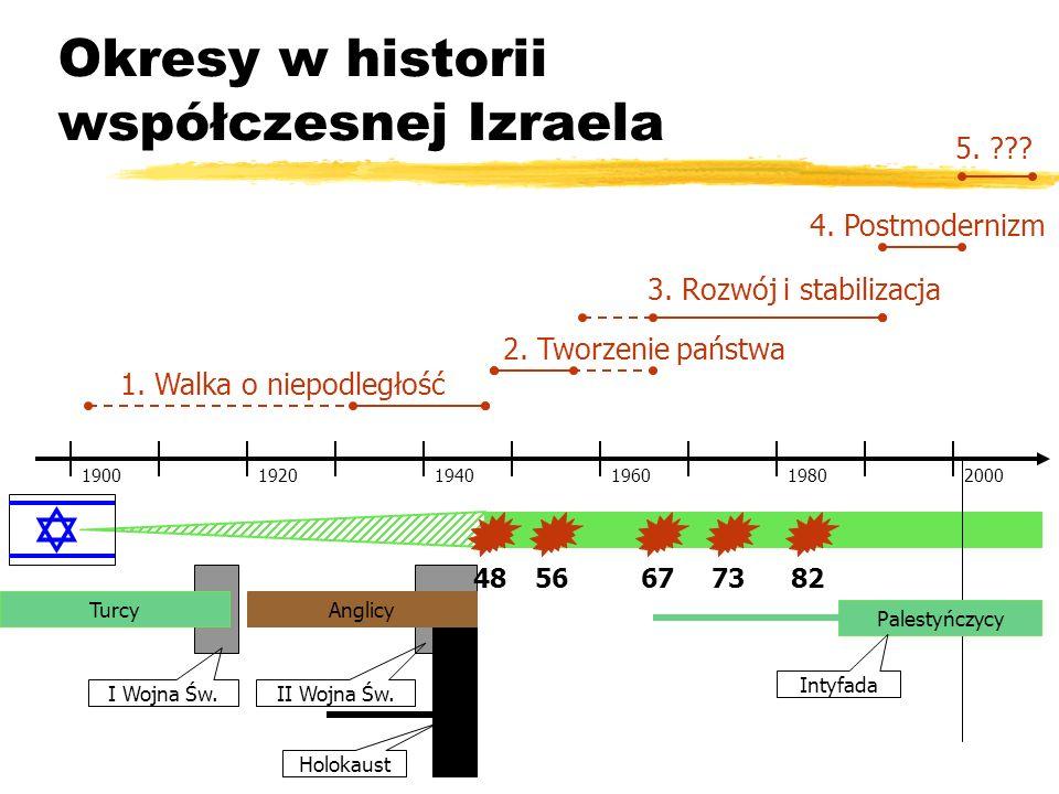 Okresy w historii współczesnej Izraela 192019401960198020001900 1. Walka o niepodległość 2. Tworzenie państwa 3. Rozwój i stabilizacja 4. Postmoderniz