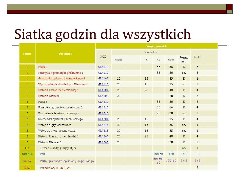 Siatka godzin dla wszystkich semestr Przedmiot Szczegóły przedmiotu KOD ilość godzin ECTS WykładPCKRazem Forma zal. 1PNJN 1GLA111 56 E5 1Fonetyka i gr