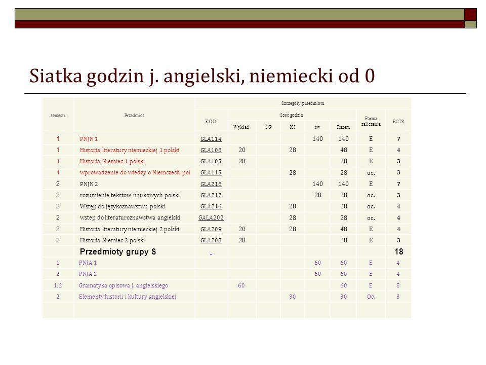Siatka godzin j. angielski, niemiecki od 0 semestrPrzedmiot Szczegóły przedmiotu KOD ilość godzin Forma zaliczenia ECTS WykładS/PKJćwRazem 1 PNJN 1GLA