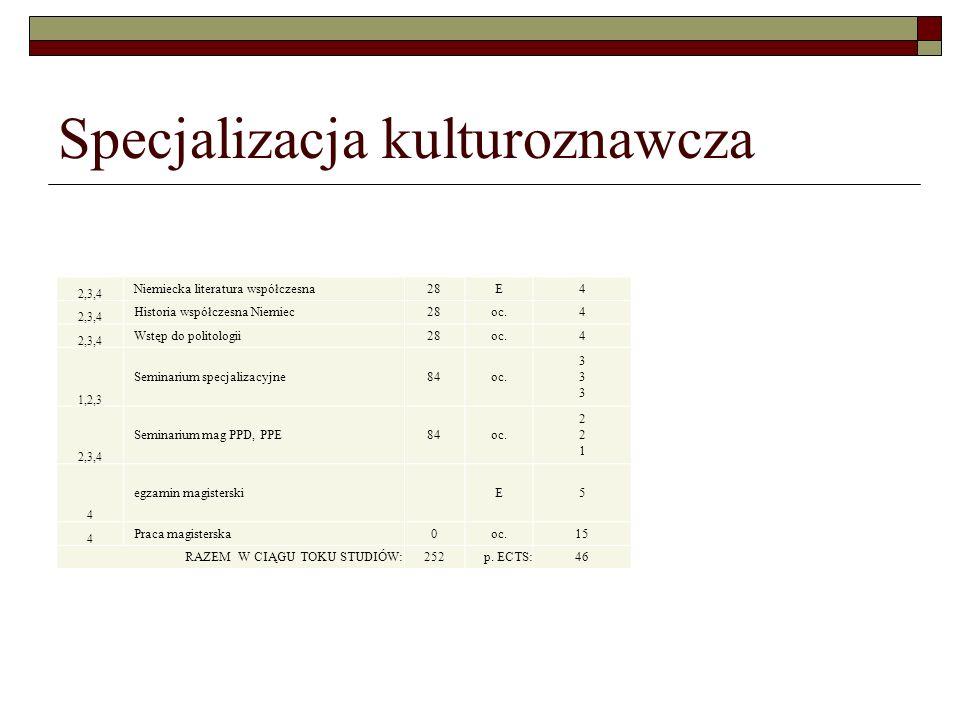 Specjalizacja kulturoznawcza 2,3,4 Niemiecka literatura współczesna28E4 2,3,4 Historia współczesna Niemiec28oc.4 2,3,4 Wstęp do politologii28oc.4 1,2,