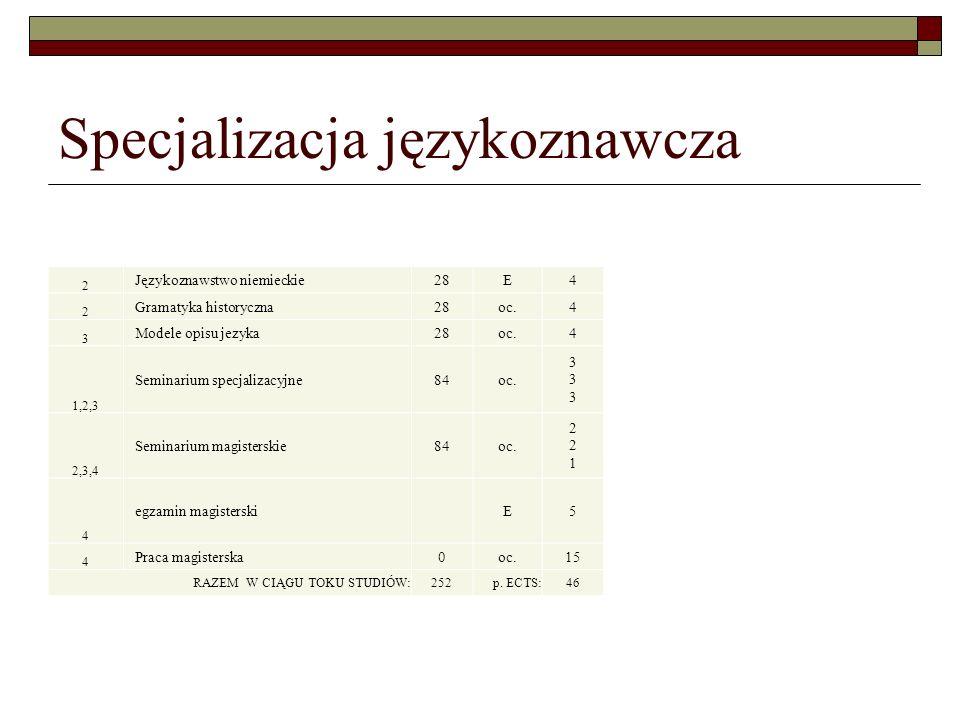 Specjalizacja językoznawcza 2 Językoznawstwo niemieckie28E4 2 Gramatyka historyczna28oc.4 3 Modele opisu jezyka28oc.4 1,2,3 Seminarium specjalizacyjne