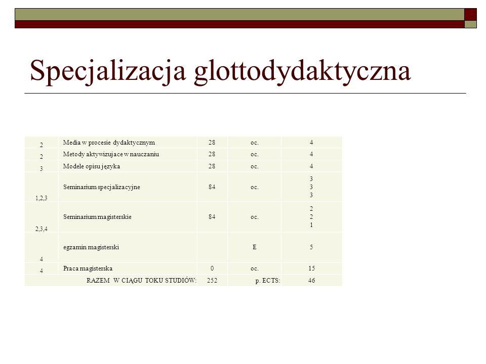 Specjalizacja glottodydaktyczna 2 Media w procesie dydaktycznym28oc.4 2 Metody aktywizujace w nauczaniu28oc.4 3 Modele opisu języka28oc.4 1,2,3 Semina