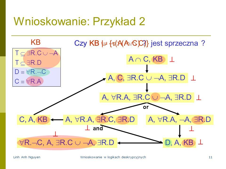 Linh Anh NguyenWnioskowanie w logikach deskrypcyjnych11 Wnioskowanie: Przykład 2 Czy KB | (A C) ?Czy KB { : (A C)} jest sprzeczna ? A C, KB T R.C A T