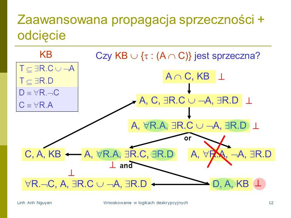 Linh Anh NguyenWnioskowanie w logikach deskrypcyjnych12 Zaawansowana propagacja sprzeczności + odcięcie A C, KB T R.C A T R.D D R. C C R.A KB A, R.A,