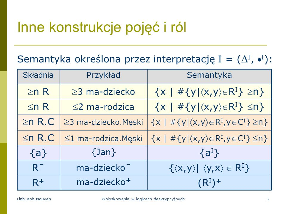 Linh Anh NguyenWnioskowanie w logikach deskrypcyjnych5 Inne konstrukcje pojęć i ról Semantyka określona przez interpretację I = ( I, I ): (R I ) + ma-