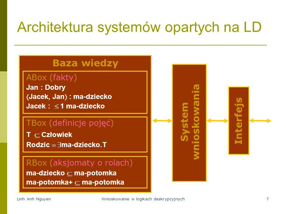 Linh Anh NguyenWnioskowanie w logikach deskrypcyjnych7 Architektura systemów opartych na LD System wnioskowania Interfejs Baza wiedzy TBox (definicje