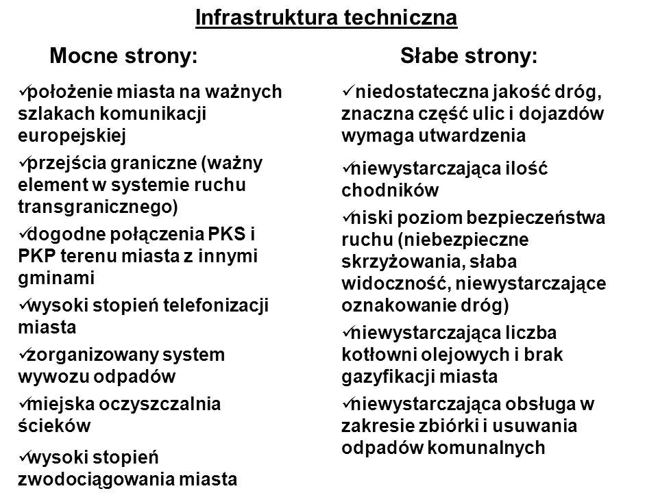 Infrastruktura techniczna Mocne strony:Słabe strony: położenie miasta na ważnych szlakach komunikacji europejskiej przejścia graniczne (ważny element