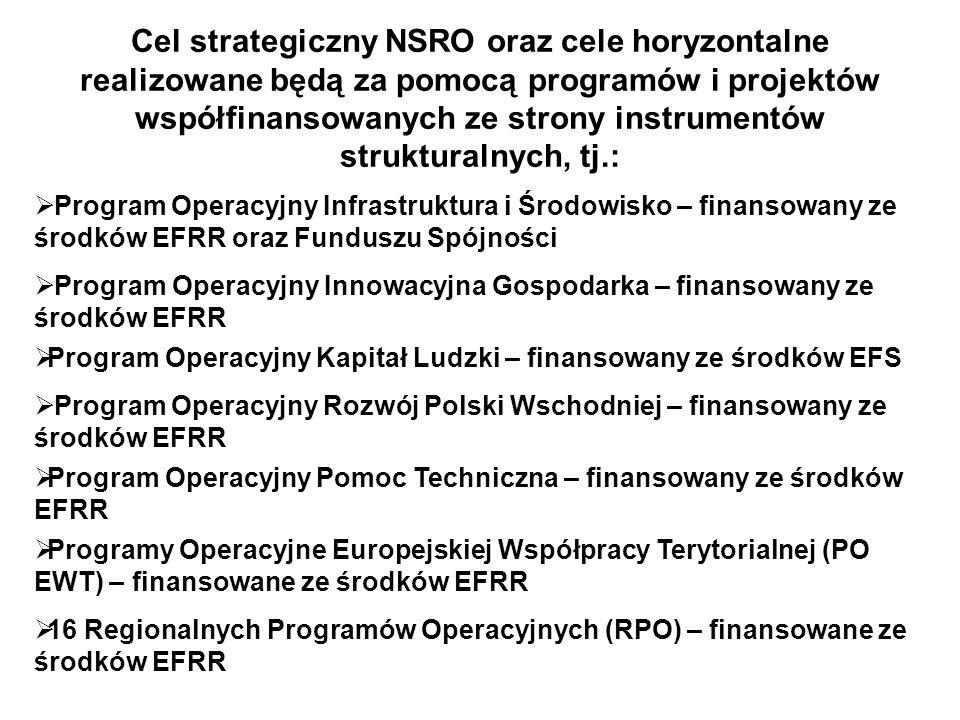 Cel strategiczny NSRO oraz cele horyzontalne realizowane będą za pomocą programów i projektów współfinansowanych ze strony instrumentów strukturalnych