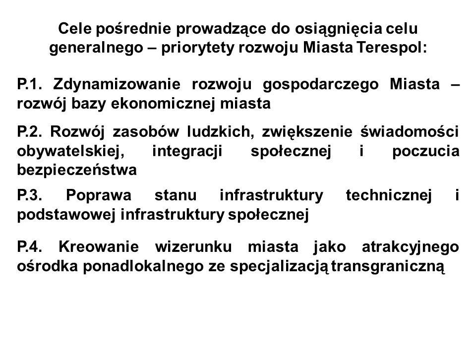 Cele pośrednie prowadzące do osiągnięcia celu generalnego – priorytety rozwoju Miasta Terespol: P.1. Zdynamizowanie rozwoju gospodarczego Miasta – roz