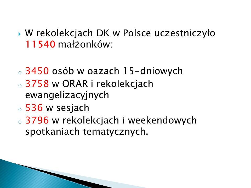 W rekolekcjach DK w Polsce uczestniczyło 11540 małżonków: o 3450 osób w oazach 15-dniowych o 3758 w ORAR i rekolekcjach ewangelizacyjnych o 536 w sesjach o 3796 w rekolekcjach i weekendowych spotkaniach tematycznych.
