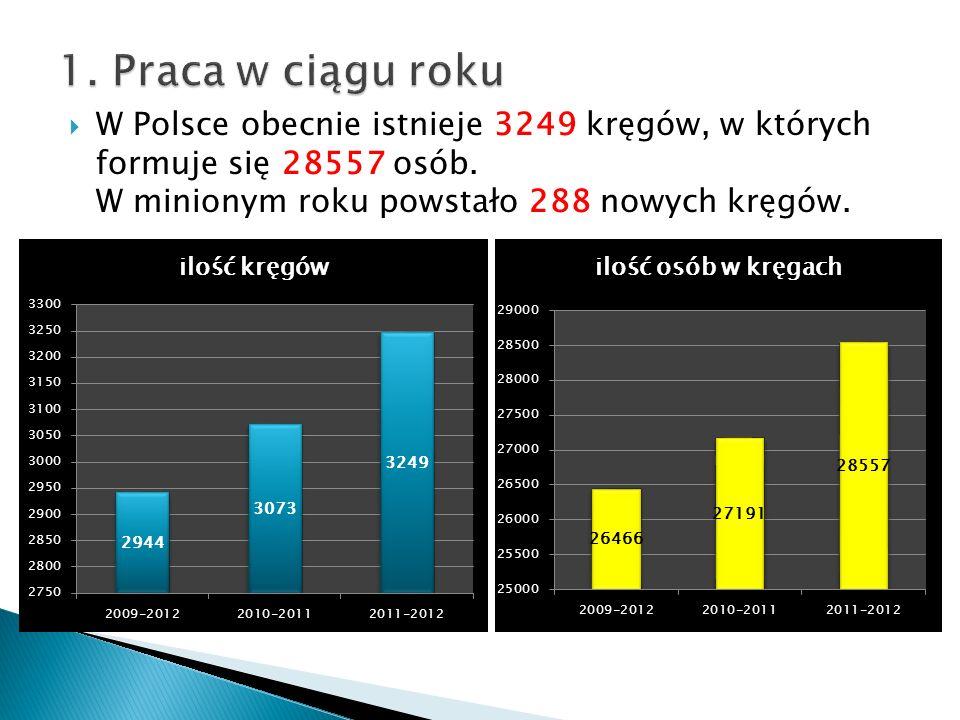 W Polsce obecnie istnieje 3249 kręgów, w których formuje się 28557 osób.