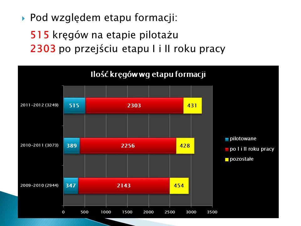 Pod względem etapu formacji: 515 kręgów na etapie pilotażu 2303 po przejściu etapu I i II roku pracy