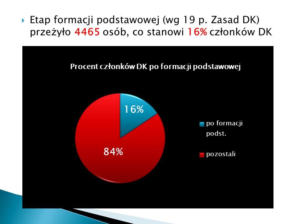Etap formacji podstawowej (wg 19 p. Zasad DK) przeżyło 4465 osób, co stanowi 16% członków DK