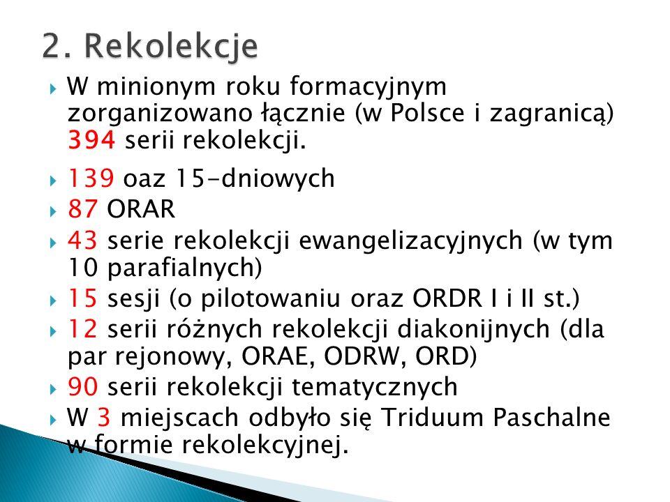 W minionym roku formacyjnym zorganizowano łącznie (w Polsce i zagranicą) 394 serii rekolekcji.