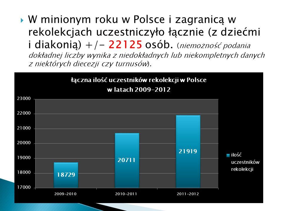 W minionym roku w Polsce i zagranicą w rekolekcjach uczestniczyło łącznie (z dziećmi i diakonią) +/- 22125 osób.