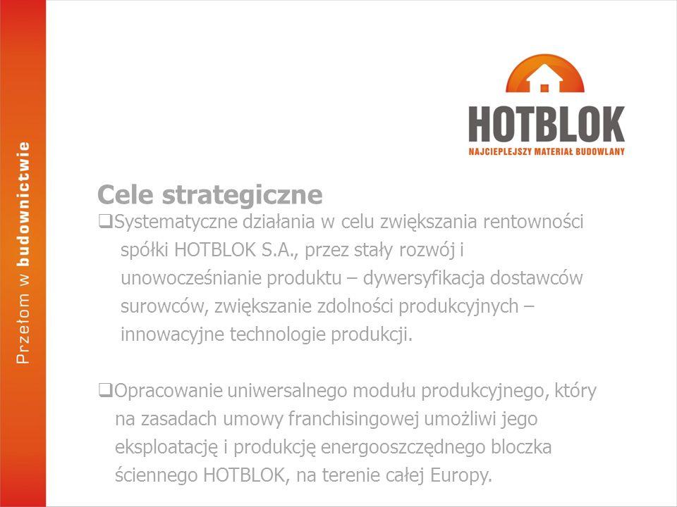 Systematyczne działania w celu zwiększania rentowności spółki HOTBLOK S.A., przez stały rozwój i unowocześnianie produktu – dywersyfikacja dostawców surowców, zwiększanie zdolności produkcyjnych – innowacyjne technologie produkcji.