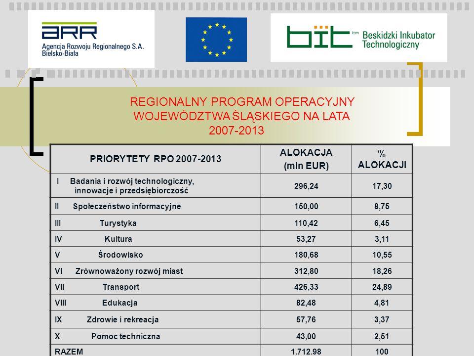 REGIONALNY PROGRAM OPERACYJNY WOJEWÓDZTWA ŚLĄSKIEGO NA LATA 2007-2013 PRIORYTETY RPO 2007-2013 ALOKACJA (mln EUR) % ALOKACJI I Badania i rozwój techno