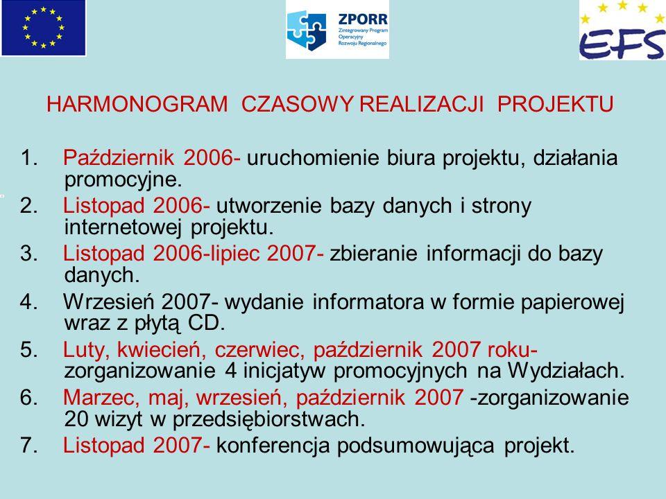 HARMONOGRAM CZASOWY REALIZACJI PROJEKTU 1. Październik 2006- uruchomienie biura projektu, działania promocyjne. 2. Listopad 2006- utworzenie bazy dany