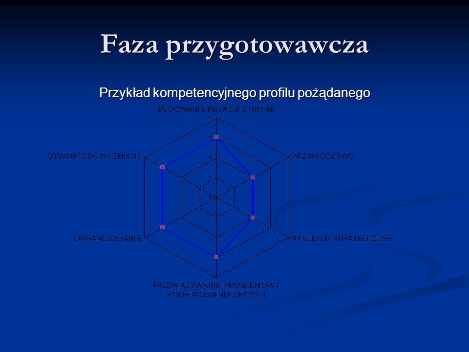 Faza przygotowawcza Przykład kompetencyjnego profilu pożądanego