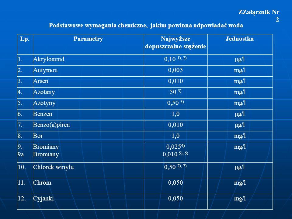 ZZałącznik Nr 2 Podstawowe wymagania chemiczne, jakim powinna odpowiadać woda Lp.Parametry Najwy ż sze dopuszczalne st ęż enie Jednostka 1.Akryloamid0