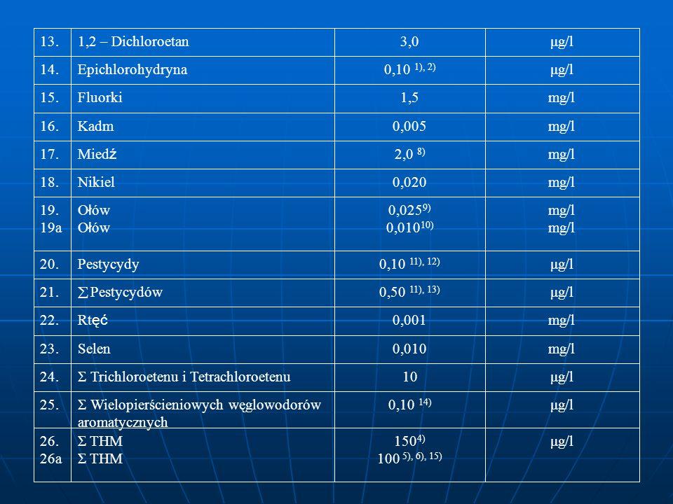 25. Wielopierścieniowych węglowodorów aromatycznych 0,10 14) μg/l 13.1,2 – Dichloroetan3,0μg/l 14.Epichlorohydryna0,10 1), 2) μg/l 15.Fluorki1,5mg/l 1