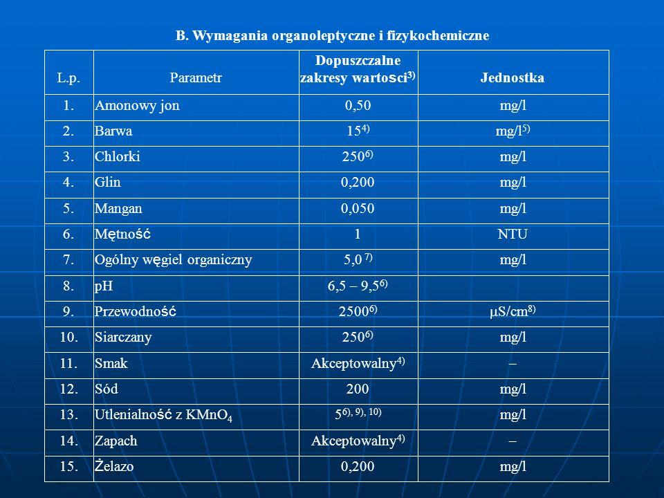 B. Wymagania organoleptyczne i fizykochemiczne L.p. Parametr Dopuszczalne zakresy warto s ci 3) Jednostka 1.Amonowy jon0,50mg/l 2.Barwa15 4) mg/l 5) 3