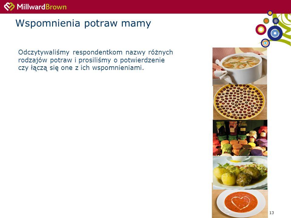 13 Wspomnienia potraw mamy Odczytywaliśmy respondentkom nazwy różnych rodzajów potraw i prosiliśmy o potwierdzenie czy łączą się one z ich wspomnienia