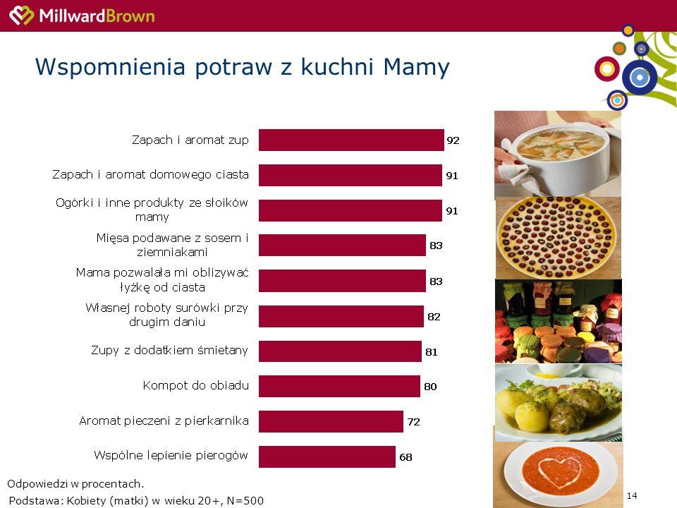 14 Wspomnienia potraw z kuchni Mamy Podstawa: Kobiety (matki) w wieku 20+, N=500 Odpowiedzi w procentach.