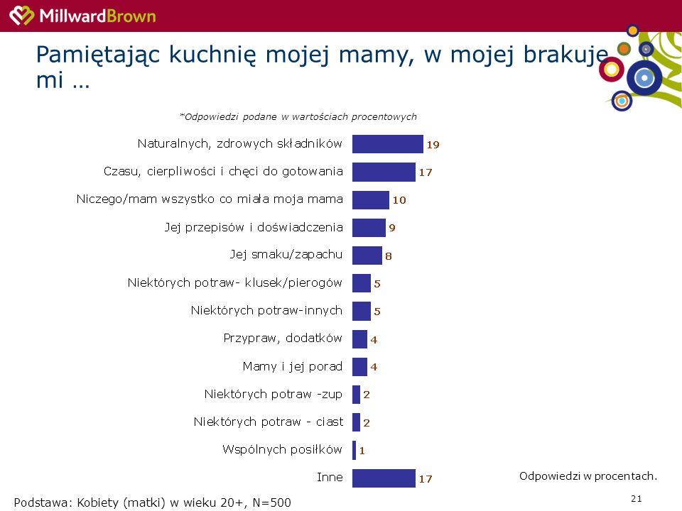 21 *Odpowiedzi podane w wartościach procentowych Podstawa: Kobiety (matki) w wieku 20+, N=500 Pamiętając kuchnię mojej mamy, w mojej brakuje mi … Odpo