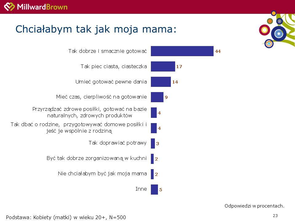 23 Podstawa: Kobiety (matki) w wieku 20+, N=500 Chciałabym tak jak moja mama: Odpowiedzi w procentach.