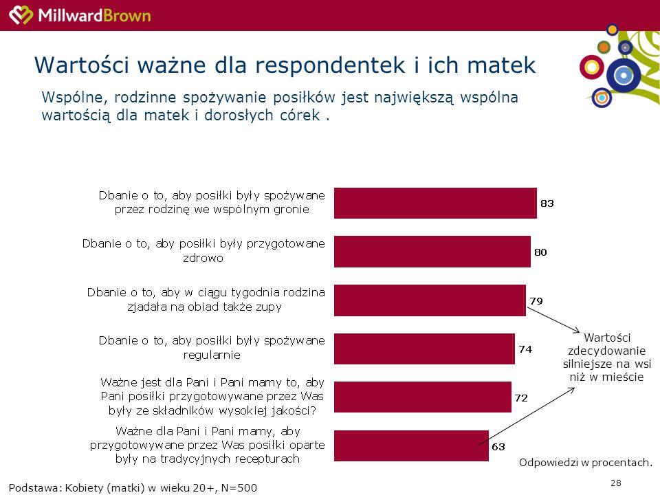 28 Wartości ważne dla respondentek i ich matek Podstawa: Kobiety (matki) w wieku 20+, N=500 Wartości zdecydowanie silniejsze na wsi niż w mieście Wspó
