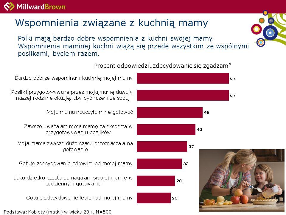 7 Wspomnienia związane z kuchnią mamy Procent odpowiedzi zdecydowanie się zgadzam Podstawa: Kobiety (matki) w wieku 20+, N=500 Polki mają bardzo dobre