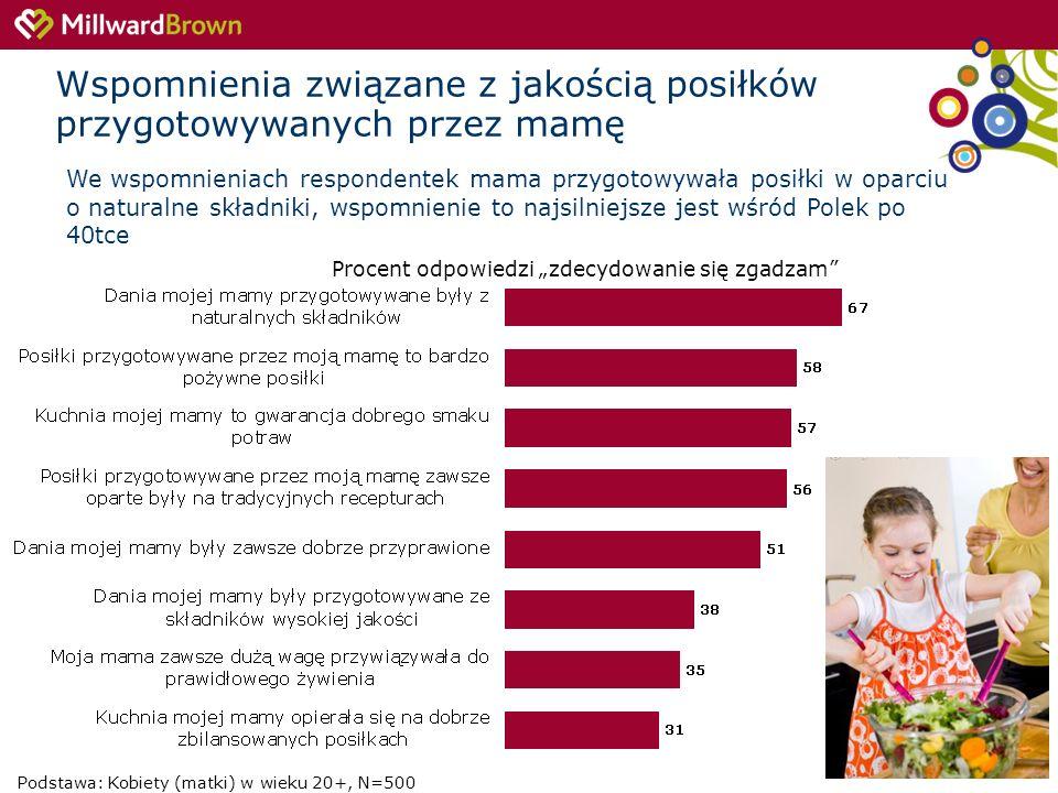 8 Procent odpowiedzi zdecydowanie się zgadzam Podstawa: Kobiety (matki) w wieku 20+, N=500 Wspomnienia związane z jakością posiłków przygotowywanych p